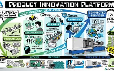 Autodesk Introduces Portfolio for the Future of Manufacturing