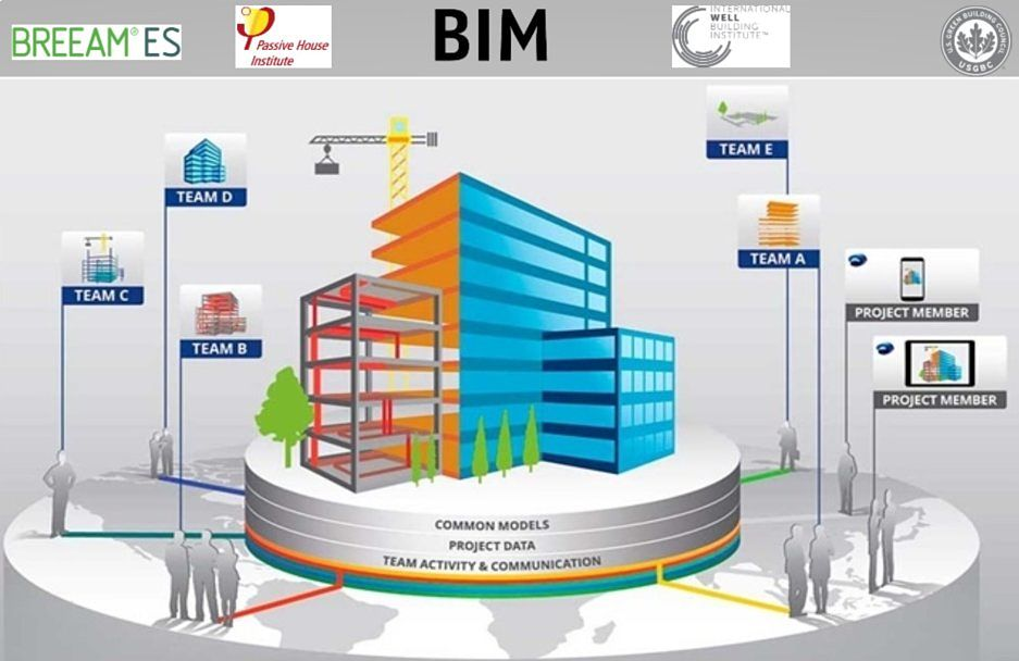 Asidek ponente en la Jornada BioEconomic sobre BIM, BREEAM, LEED, WELL y Passivhaus