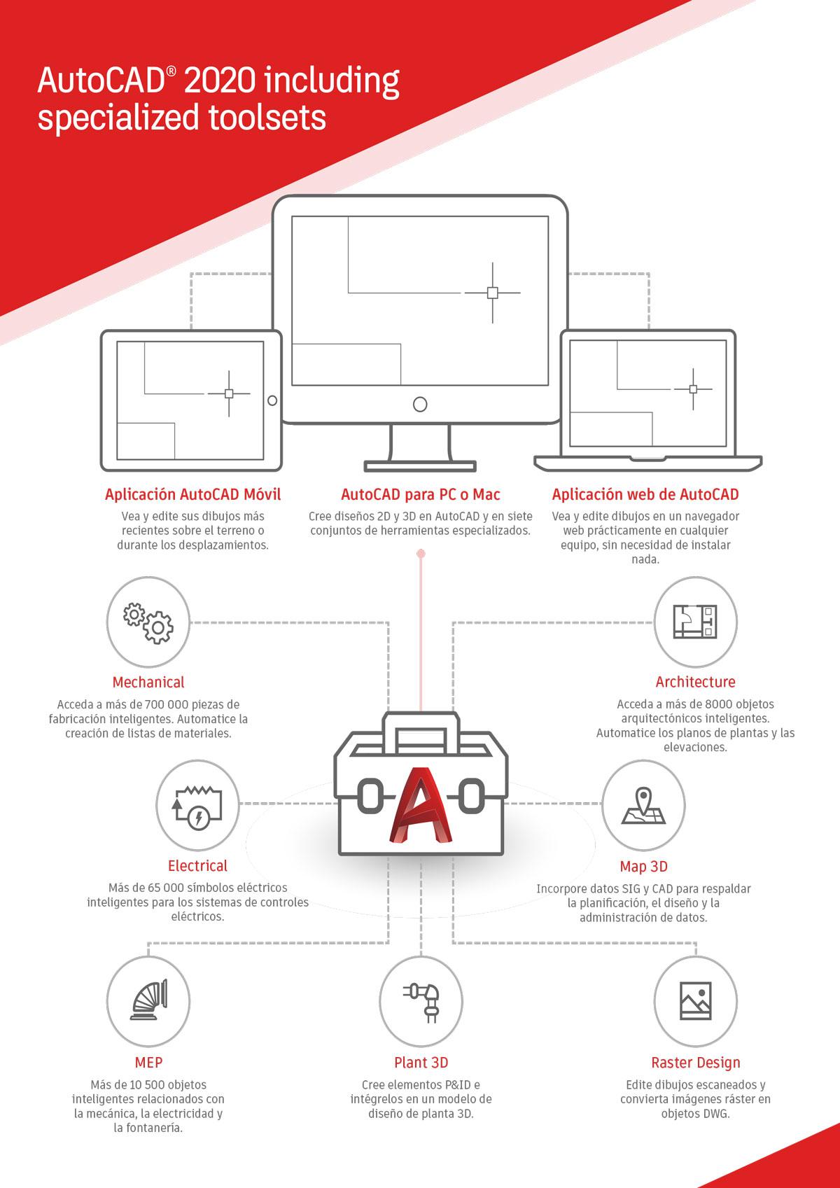 AutoCAD 2020, el software más veloz y flexible de Autodesk